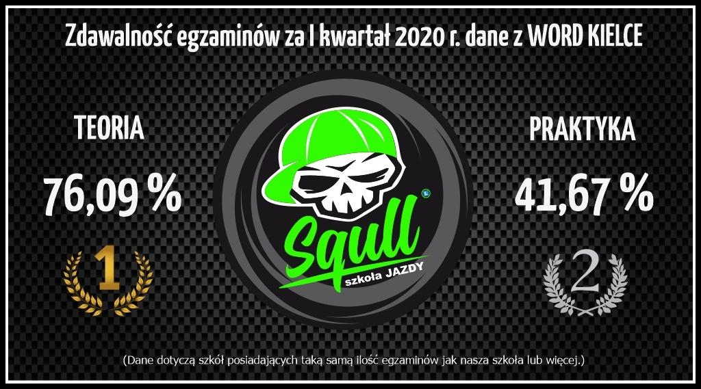 Zdawalność egzaminów I kwartał 2020 r. WORD Kielce