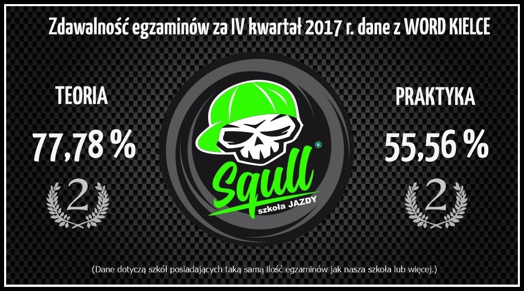 Zdawalność egzaminów IV kwartał 2017 r. WORD Kielce